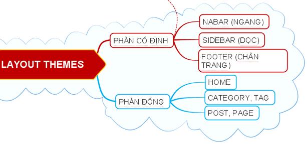 layout themes