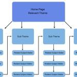 Quy trình triển khai dịch vụ SEO tại SEOCAM