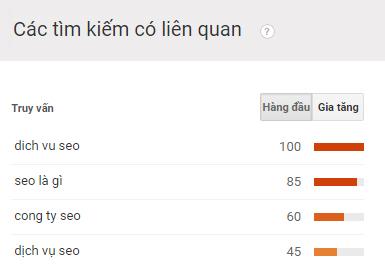 nghien-cuu-phan-tich-tu-khoa-google-trends