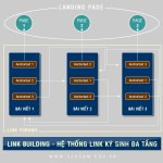 Kỹ thuật Xây dựng hệ thống liên kết theo mô hình đa cấp ký sinh