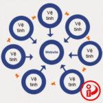 4 Vùng, 8 Công Thức Viết Bài SEO PR Marketing, Thách Thức Mọi Lĩnh Vực