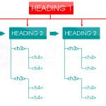 ONPAGE WP 9: Tối ưu bố cục (Layout) Heading cứng toàn trang cho WordPress
