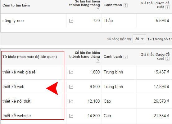 nghien-cuu-phan-tich-tu-khoa-google-keywords-planner