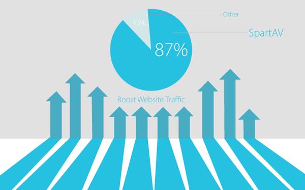 Kết quả hình ảnh cho tăng traffic
