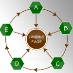 Kỹ thuật Xây dựng liên kết theo mô hình đa cấp vệ tinh xoay vòng